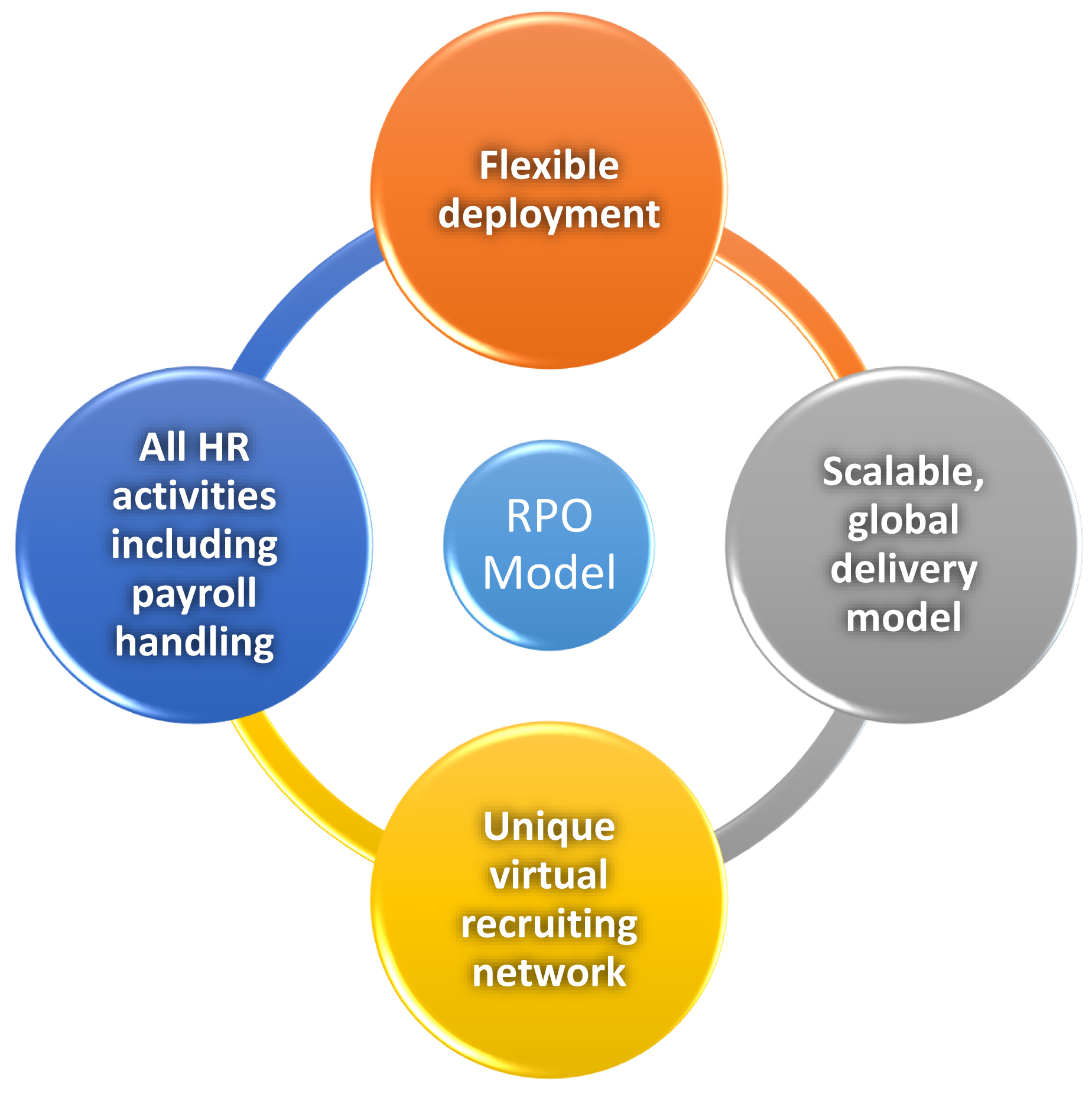 study of recruitment process outsourcing Capgemini case study recruitment process outsourcing (rpo) find out how our custom  deegit's recruitment processing outsourcing.